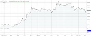 CCI30 chart 1 Cryptocurrency Price Action