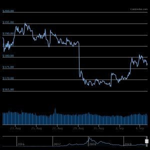 ETH 2 Weeks Cryptocurrency Price Action