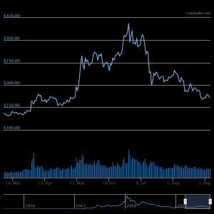 ETH 6 month chart Bitcoin Up On the Weekly