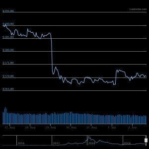 ETH chart 7 days Bitcoin Price Moves Up Over Weekend