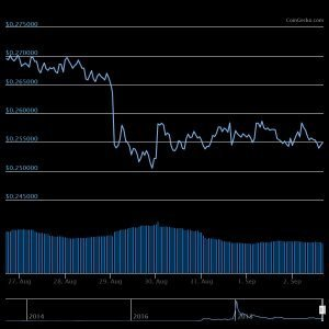 XRP 1 week Bitcoin Price Moves Up Over Weekend