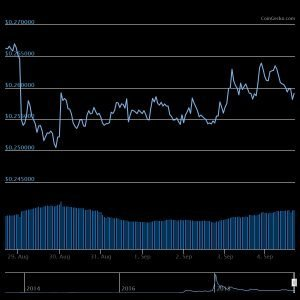 XRP 7 days chart Cryptocurrency Price Action