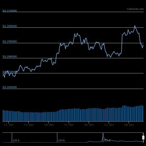 XRP1week Crypto Markets Fade Bounce, XRP Holds Weekly Gains