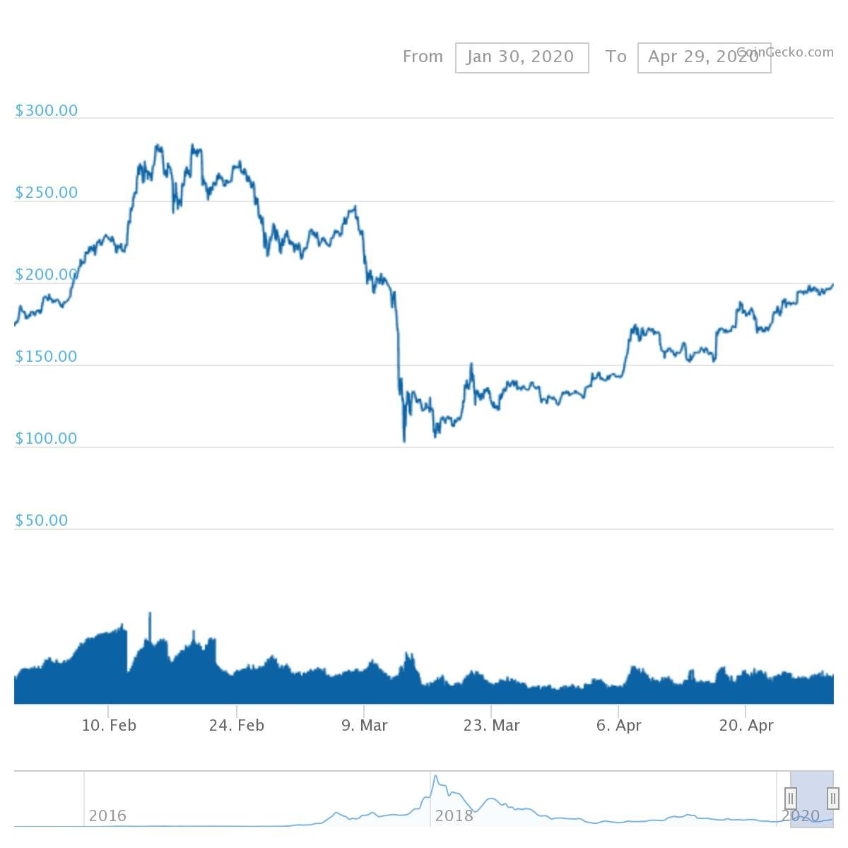 chart 2 1 Crypto Prices on the Rise – Look out for Contagion