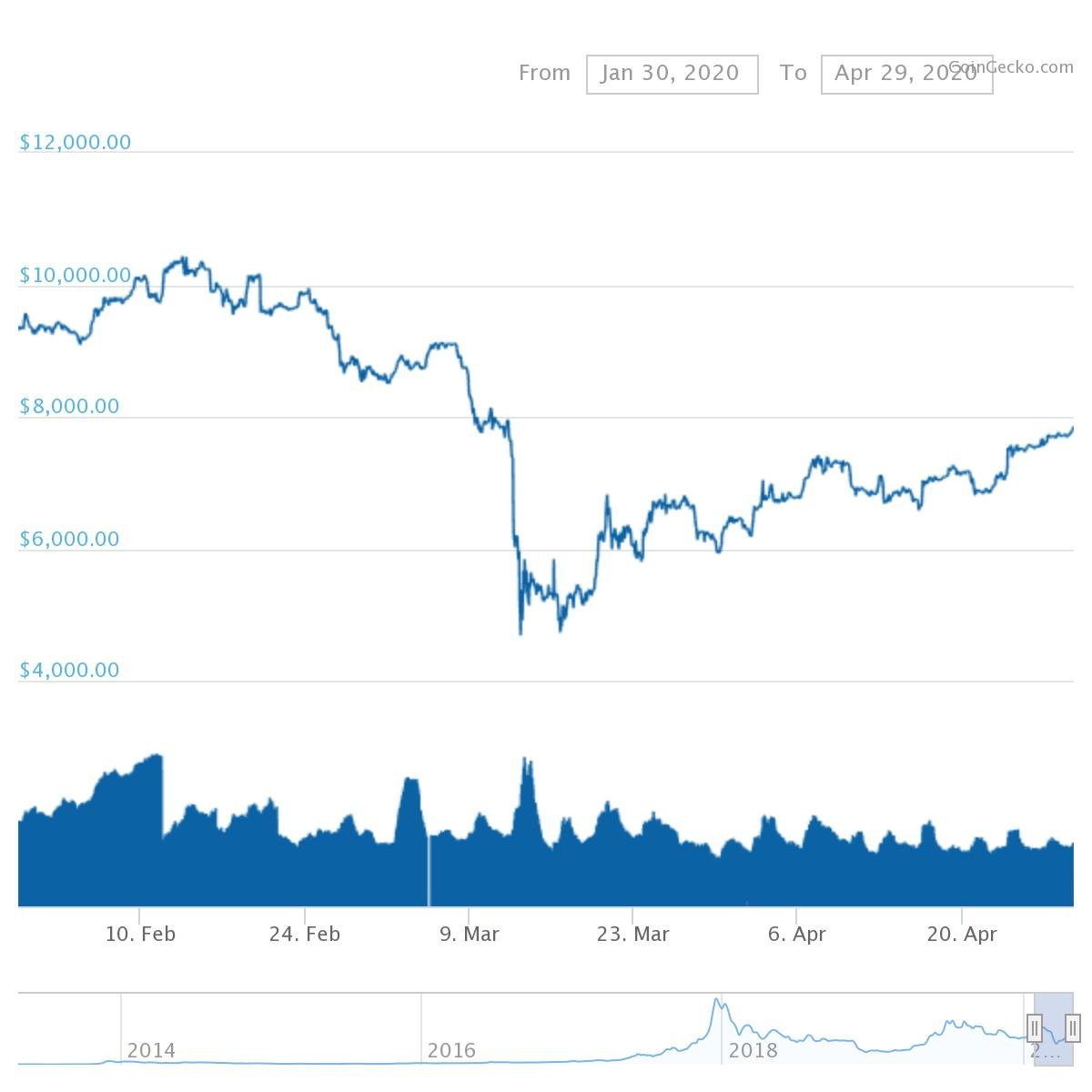 chart 3 1 Crypto Prices on the Rise – Look out for Contagion