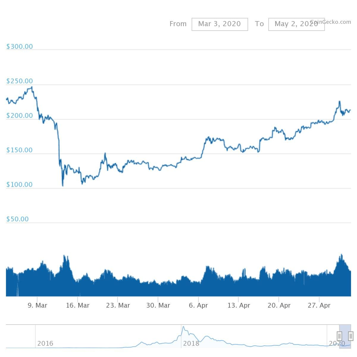 chart 3 Bitcoin Buying May Shift to Altcoins – if Rally is Intact